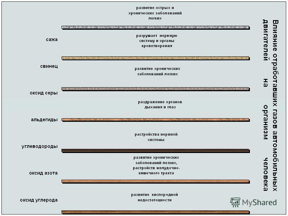 Качественный состав отработавших газов автомобилей КомпонентыВоздействие на организм Азот Диоксид углерода Вода Кислород Водород Углерод (сажа) Оксид углерода Формальдегид Акролеин альдегиды Ацетальдегид Оксид азота Диоксид азота Метан 3, 4 – бенз(а)