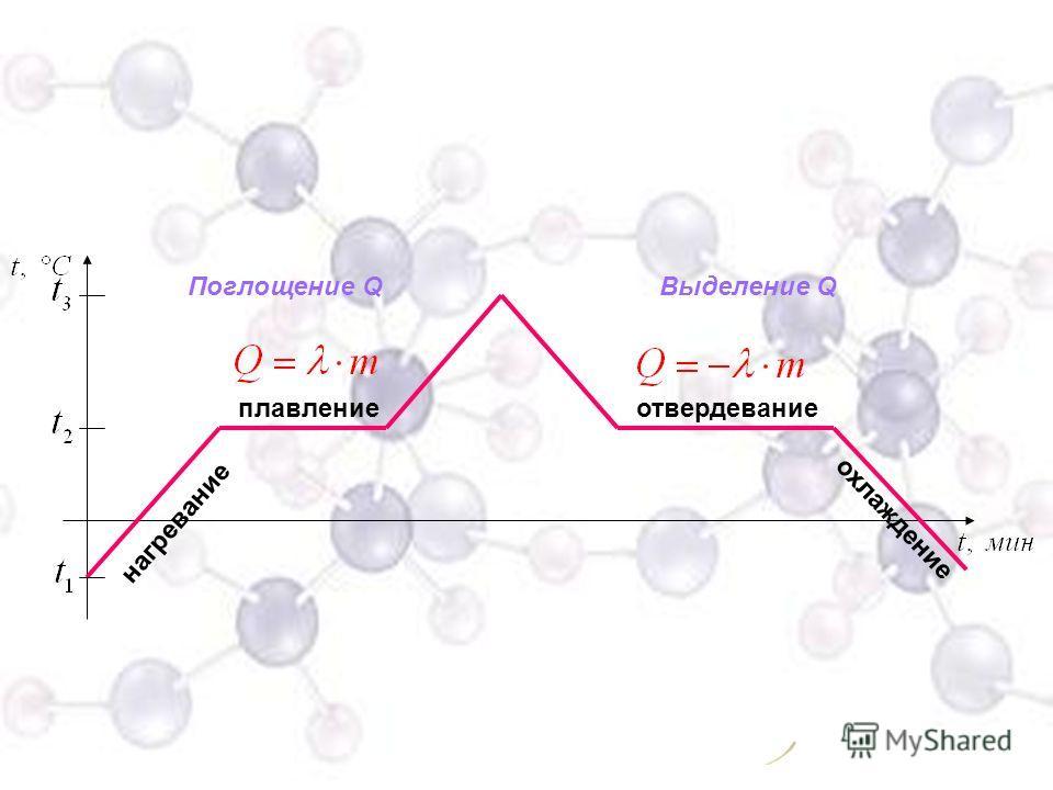 - количество теплоты, необходимое для плавления вещества - количество теплоты, выделяющееся при кристаллизации вещества.
