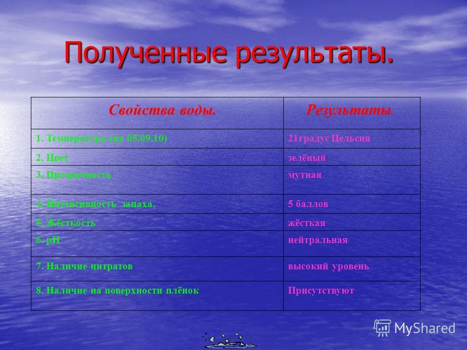 Полученные результаты. Полученные результаты. Свойства воды. Результаты. 1. Температура (на 05.09.10)21градус Цельсия 2. Цветзелёный 3. Прозрачностьмутная 4. Интенсивность запаха.5 баллов 5. Жёсткостьжёсткая 6. рНнейтральная 7. Наличие нитратоввысоки