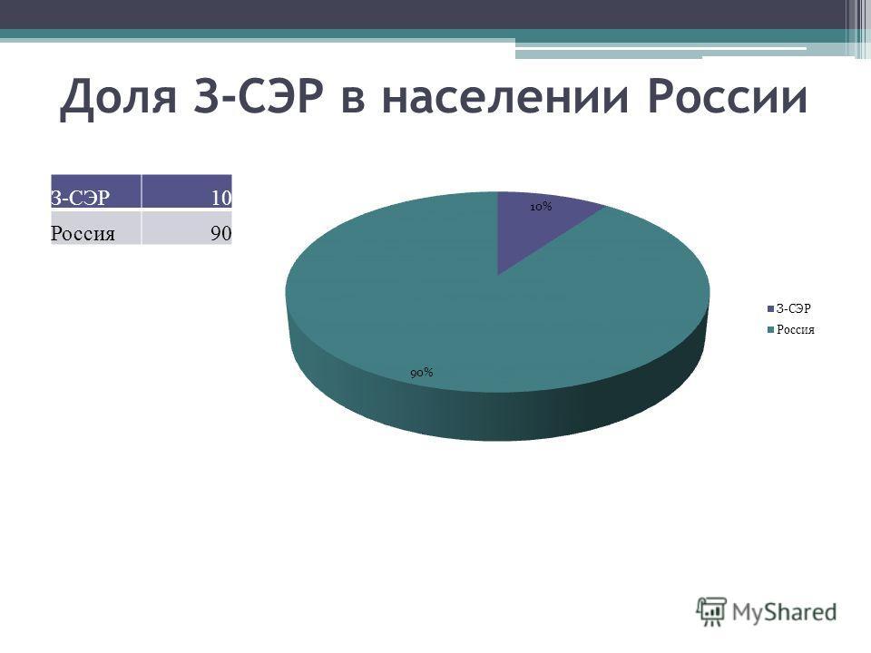 Доля З-СЭР в населении России З-СЭР10 Россия90