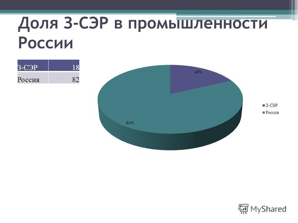 Доля З-СЭР в промышленности России З-СЭР18 Россия82