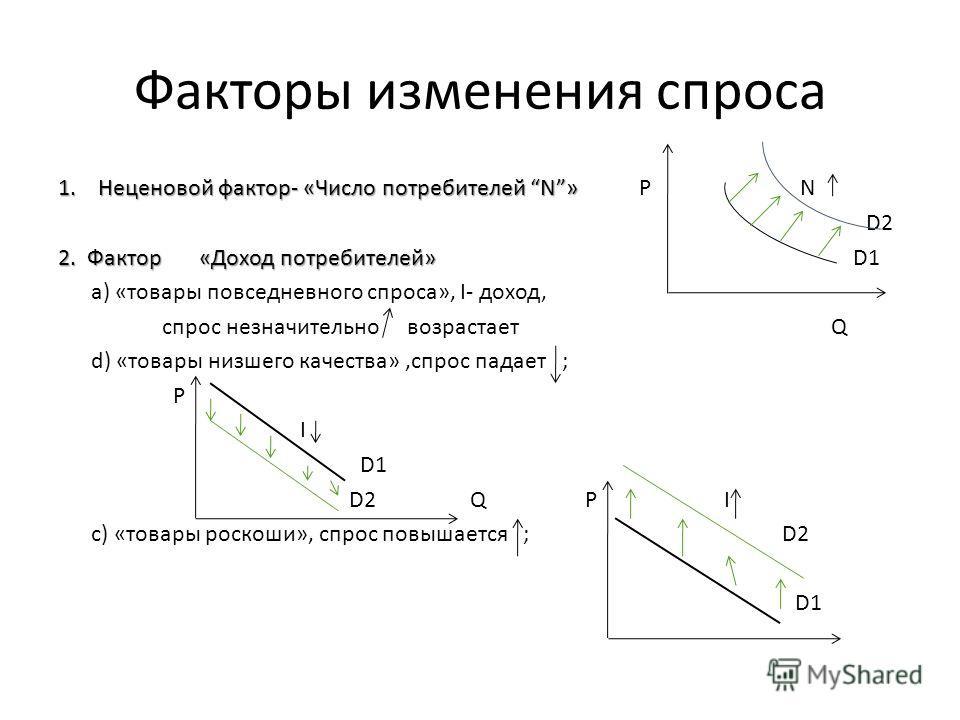 Факторы изменения спроса 1. Неценовой фактор- «Число потребителей N» 1. Неценовой фактор- «Число потребителей N» Р N D2 2. Фактор «Доход потребителей» 2. Фактор «Доход потребителей» D1 а) «товары повседневного спроса», I- доход, спрос незначительно в