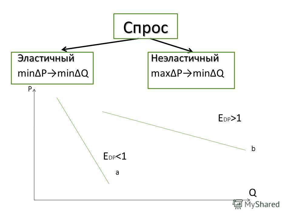 Спрос Эластичный minPminQ P E DP 1 b Q