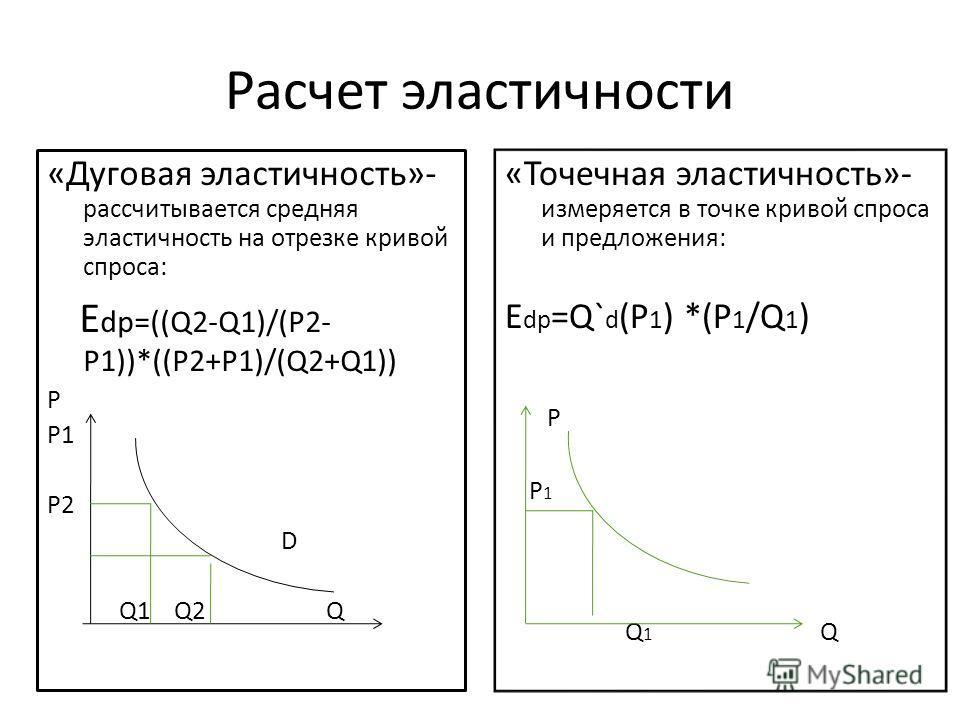 Расчет эластичности «Дуговая эластичность»- рассчитывается средняя эластичность на отрезке кривой спроса: E dp=((Q2-Q1)/(P2- P1))*((P2+P1)/(Q2+Q1)) P P1 P2 D Q1 Q2 Q «Точечная эластичность»- измеряется в точке кривой спроса и предложения: E dp =Q` d