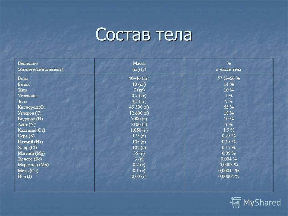 Вещество (химический элемент) Масса (кг) (г) % к массе тела Вода Белок Жир Углеводы Зола Кислород (О) Углерод (С) Водород (Н) Азот (N) Кальций (Са) Сера (S) Натрий (Na) Хлор (Cl) Магний (Mg) Железо (Fe) Марганец (Mn) Медь (Cu) Йод (J) 40–46 (кг) 10 (