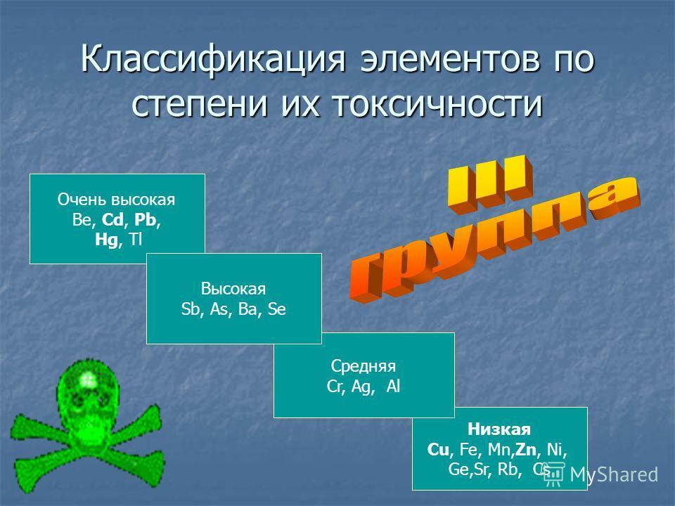 Низкая Cu, Fe, Mn,Zn, Ni, Ge,Sr, Rb, Cs Средняя Cr, Ag, Al Очень высокая Be, Cd, Pb, Hg, Tl Высокая Sb, As, Ba, Se Классификация элементов по степени их токсичности