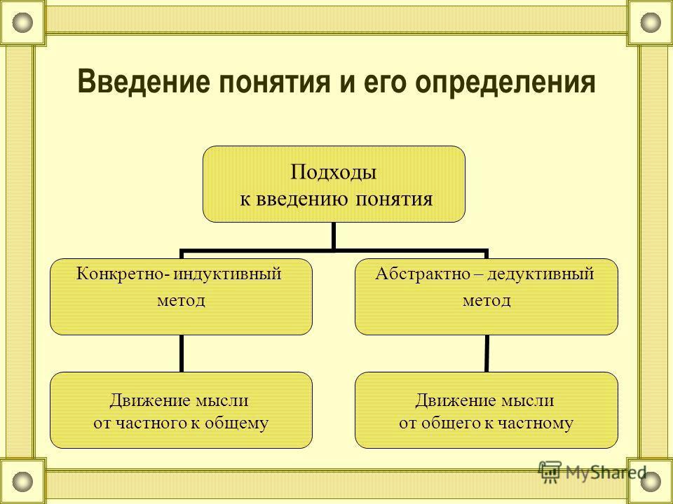 Введение понятия и его определения Подходы к введению понятия Конкретно- индуктивный метод Движение мысли от частного к общему Абстрактно – дедуктивный метод Движение мысли от общего к частному