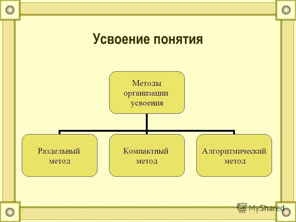 Усвоение понятия Методы организации усвоения Раздельный метод Компактный метод Алгоритмический метод