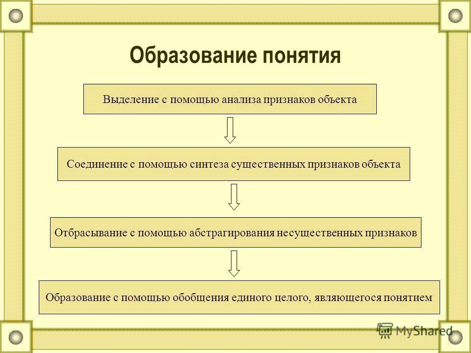 Образование понятия Выделение с помощью анализа признаков объекта Соединение с помощью синтеза существенных признаков объекта Отбрасывание с помощью абстрагирования несущественных признаков Образование с помощью обобщения единого целого, являющегося