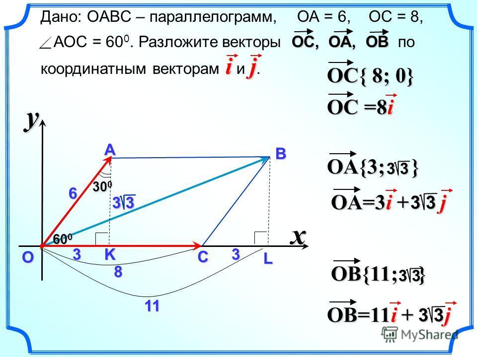 3 3 x y О Дано: OABC – параллелограмм, ОА = 6, ОС = 8, ОC, ОA, ОВ ij АОС = 60 0. Разложите векторы ОC, ОA, ОВ по координатным векторам i и j.А В С 6 60 0 8 3 11 3 30 0 3 3 OC{ 8; 0} OA{3; } 3 3 OB{11; } 3 3 OA=3i + j 3 3 OB=11i + j 3 3 OC =8i K L