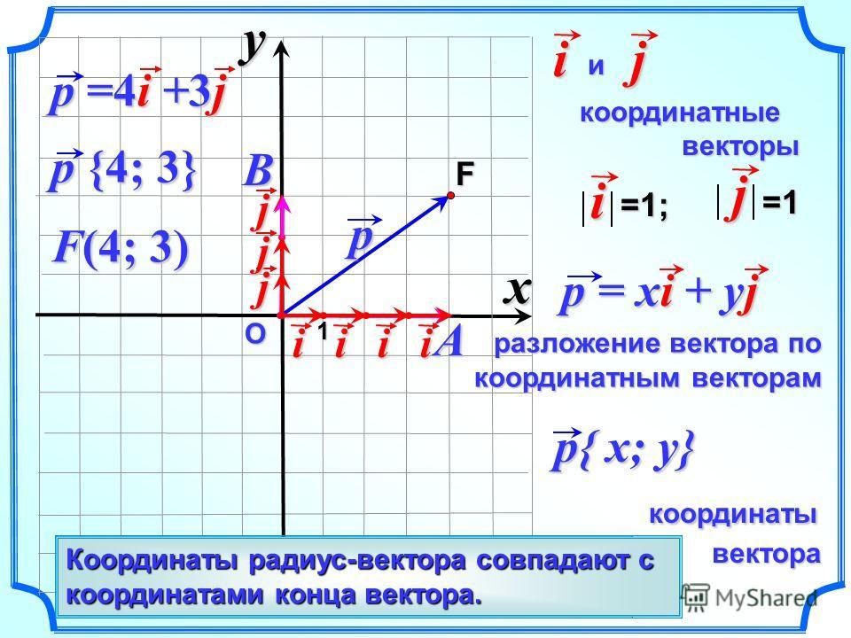 О p и координатные координатные векторы векторыij p{ x; y} координаты координаты вектора вектора p {4; 3} F i=1; j=1 p = xi + yj разложение вектора по координатным векторам F(4; 3) j p =4i +3j Вектор, начало которого совпадает с началом координат – р