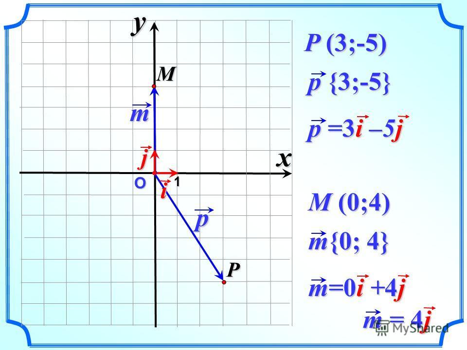 О p p {3;-5} P 1 P (3;-5) i p =3i –5j m j M m{0; 4} M (0;4) m=0i +4j xy m = 4j