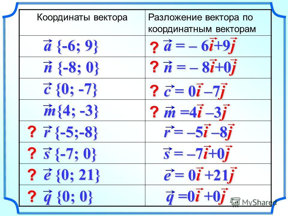 Координаты вектораРазложение вектора по координатным векторам a {-6; 9} n {-8; 0} m{4; -3} c {0; -7} r {-5;-8} s {-7; 0} e {0; 21} q {0; 0} r = –5i –8j a = – 6i+9j n = – 8i+0j c = 0i –7j m =4i –3j s = –7i+0j e = 0i +21j q =0i +0j ? ? ? ? ? ? ? ?