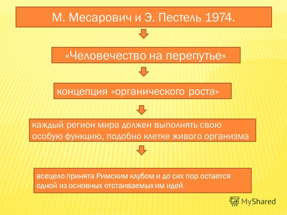 М. Месарович и Э. Пестель 1974. «Человечество на перепутье» концепция «органического роста» каждый регион мира должен выполнять свою особую функцию, подобно клетке живого организма всецело принята Римским клубом и до сих пор остается одной из основны