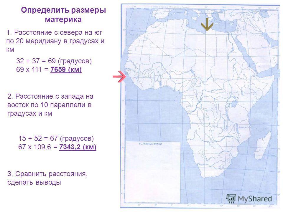 Определить размеры материка 1. Расстояние с севера на юг по 20 меридиану в градусах и км 32 + 37 = 69 (градусов) 69 х 111 = 7659 (км) 2. Расстояние с запада на восток по 10 параллели в градусах и км 15 + 52 = 67 (градусов) 67 х 109,6 = 7343,2 (км) 3.