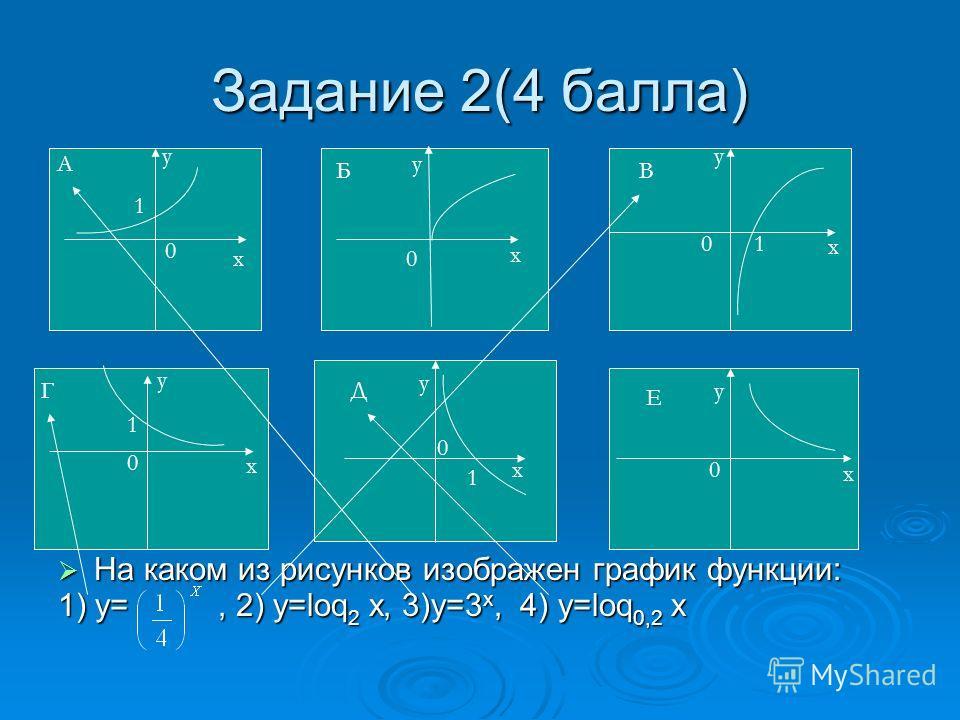 Задание 1 Графический диктант (8 баллoв). Согласны- Λ, не согласны - _ 1. Функцию вида у=а х, где а>0 и а1, называют показательной функцией. 2. Областью определения логарифмической функции является вся числовая прямая. 3. Областью значений показатель