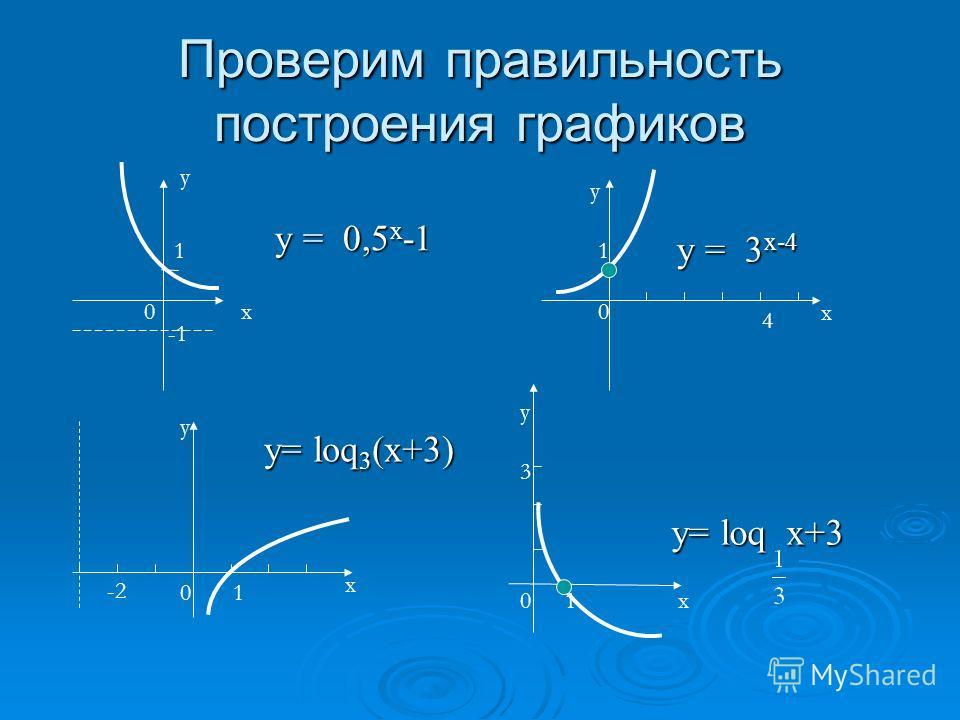 Задание 3 (4 балла) Постройте графики функций: Постройте графики функций: а) у = 0,5 х -1 б) у= loq 3 (х+3) Постройте графики функций: Постройте графики функций: в) у = 3 х-4 г) у= loq х+3