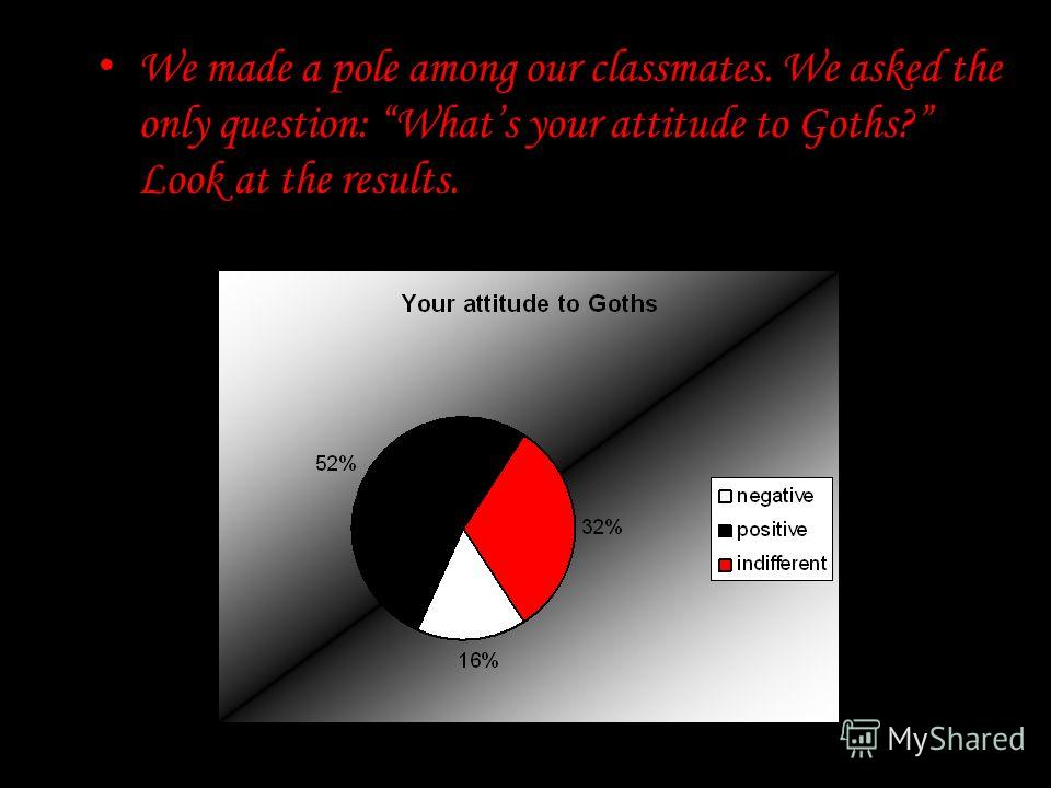 We made a pole among our classmates. We asked the only question: Whats your attitude to Goths? Look at the results.