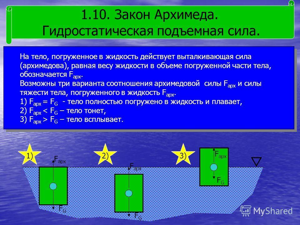 1.10. Закон Архимеда. Гидростатическая подъемная сила. На тело, погруженное в жидкость действует выталкивающая сила (архимедова), равная весу жидкости в объеме погруженной части тела, обозначается F арх. Возможны три варианта соотношения архимедовой