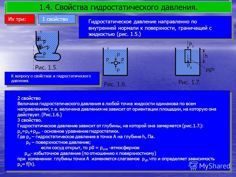 Их три: Гидростатическое давление направленно по внутренней нормали к поверхности, граничащей с жидкостью (рис. 1.5.) 1.4. Свойства гидростатического давления. 1 свойство Р Р Р РР Р Р Р0Р0 ρgh h Рис. 1.5. Рис. 1.6. Рис. 1.7. РаРа К вопросу о свойства