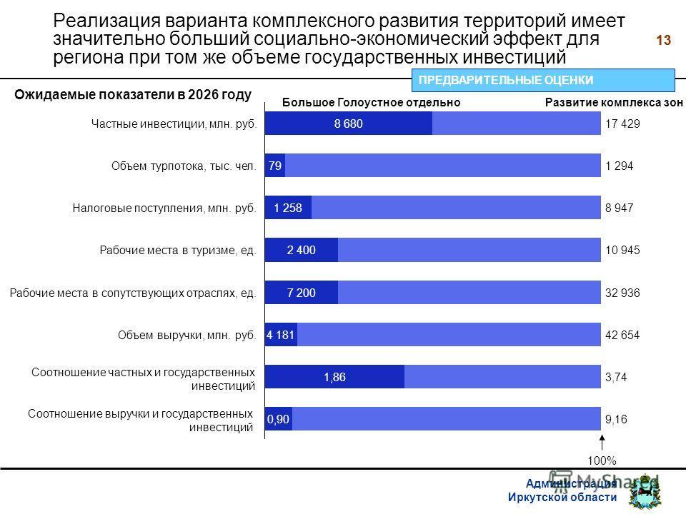 Администрация Иркутской области 13 Реализация варианта комплексного развития территорий имеет значительно больший социально-экономический эффект для региона при том же объеме государственных инвестиций 2 400 1 258 79 Рабочие места в туризме, ед. 32 9