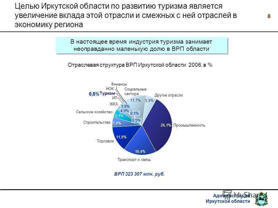 Администрация Иркутской области 88 Целью Иркутской области по развитию туризма является увеличение вклада этой отрасли и смежных с ней отраслей в экономику региона В настоящее время индустрия туризма занимает неоправданно маленькую долю в ВРП области