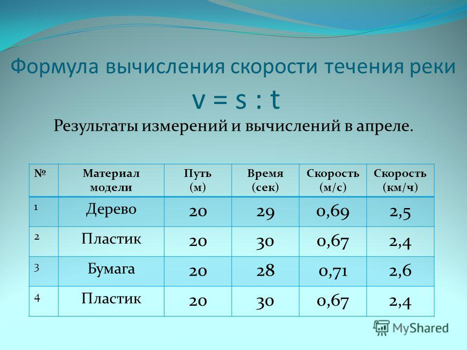 Формула вычисления скорости течения реки v = s : t Результаты измерений и вычислений в апреле. Материал модели Путь (м) Время (сек) Скорость (м/с) Скорость (км/ч) 1 Дерево 20290,692,5 2 Пластик 20300,672,4 3 Бумага 20280,712,6 4 Пластик 20300,672,4