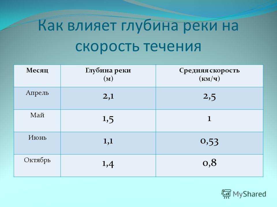 Как влияет глубина реки на скорость течения МесяцГлубина реки (м) Средняя скорость (км/ч) Апрель 2,12,5 Май 1,51 Июнь 1,10,53 Октябрь 1,40,8