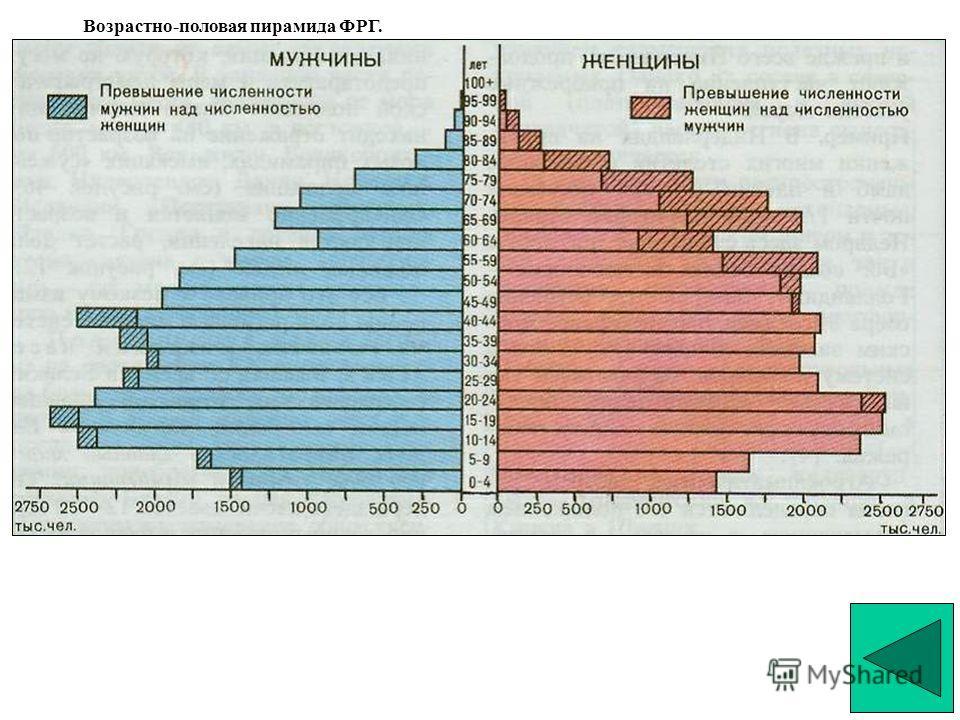 Возрастно-половая пирамида ФРГ.