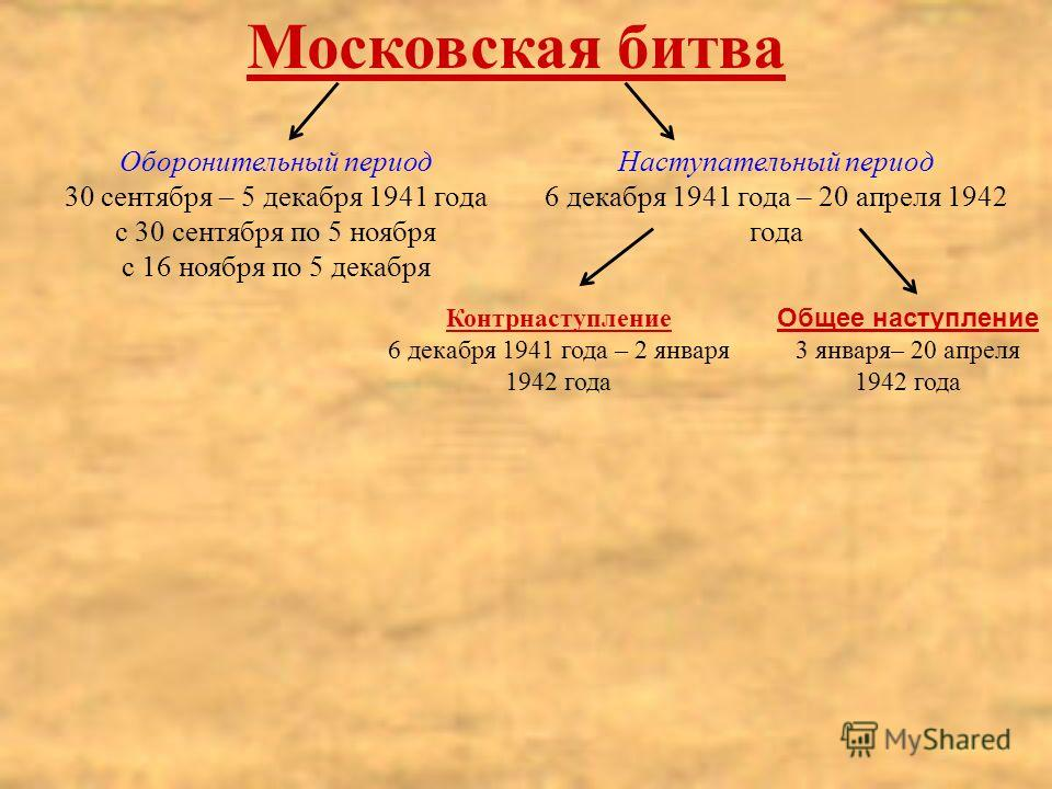 Московская битва Оборонительный период 30 сентября – 5 декабря 1941 года с 30 сентября по 5 ноября с 16 ноября по 5 декабря Наступательный период 6 декабря 1941 года – 20 апреля 1942 года Контрнаступление 6 декабря 1941 года – 2 января 1942 года Обще