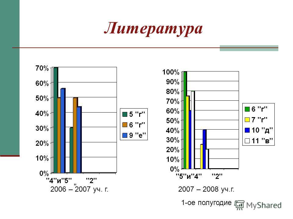 Литература  2006 – 2007 уч. г.2007 – 2008 уч.г. 1-ое полугодие