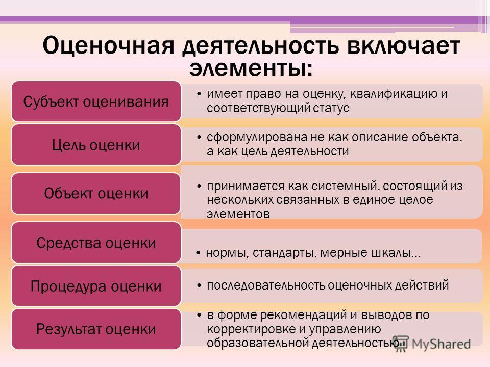 Оценочная деятельность включает элементы: имеет право на оценку, квалификацию и соответствующий статусимеет право на оценку, квалификацию и соответствующий статус Субъект оценивания сформулирована не как описание объекта, а как цель деятельностисформ
