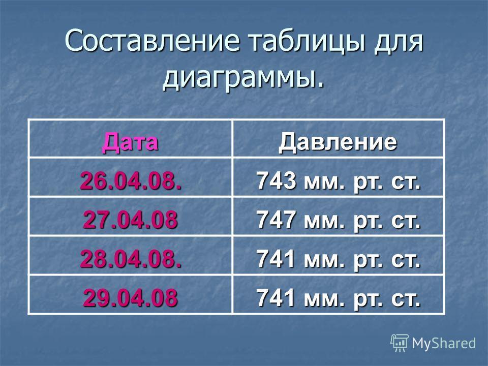Составление таблицы для диаграммы. ДатаДавление 26.04.08. 743 мм. рт. ст. 27.04.08 747 мм. рт. ст. 28.04.08. 741 мм. рт. ст. 29.04.08