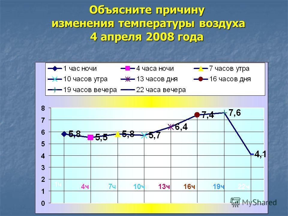 Объясните причину изменения температуры воздуха 4 апреля 2008 года 1 час 4 часа 1ч 4ч10ч13ч16ч19ч22ч7ч