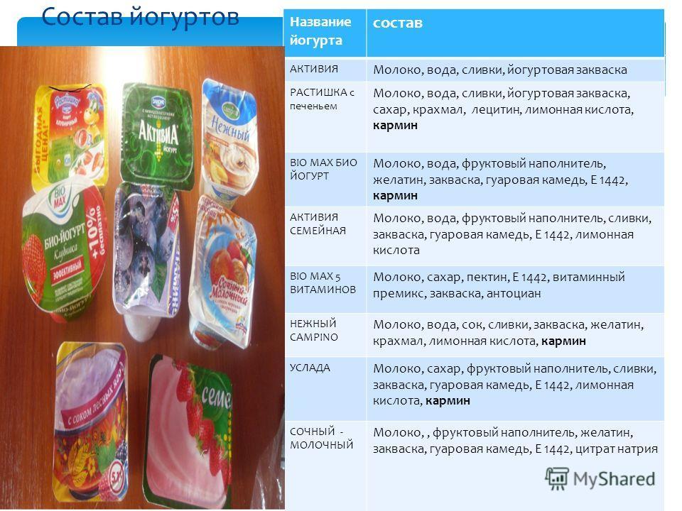 Состав йогуртов Название йогурта состав АКТИВИЯ Молоко, вода, сливки, йогуртовая закваска РАСТИШКА с печеньем Молоко, вода, сливки, йогуртовая закваска, сахар, крахмал, лецитин, лимонная кислота, кармин BIO MAX БИО ЙОГУРТ Молоко, вода, фруктовый напо