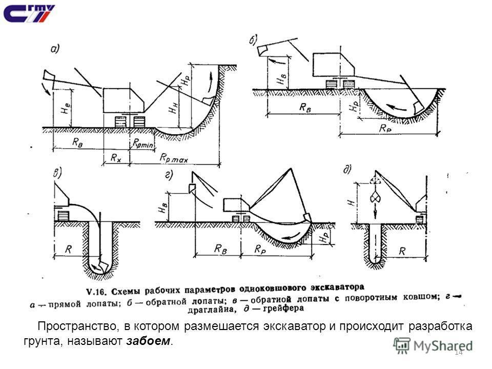 14 Пространство, в котором размешается экскаватор и происходит разработка грунта, называют забоем.