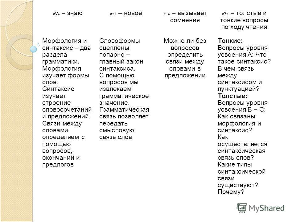 «V» – знаю «+» – новое «–» – вызывает сомнения «?» – толстые и тонкие вопросы по ходу чтения Морфология и синтаксис – два раздела грамматики. Морфология изучает формы слов. Синтаксис изучает строение словосочетаний и предложений. Связи между словами