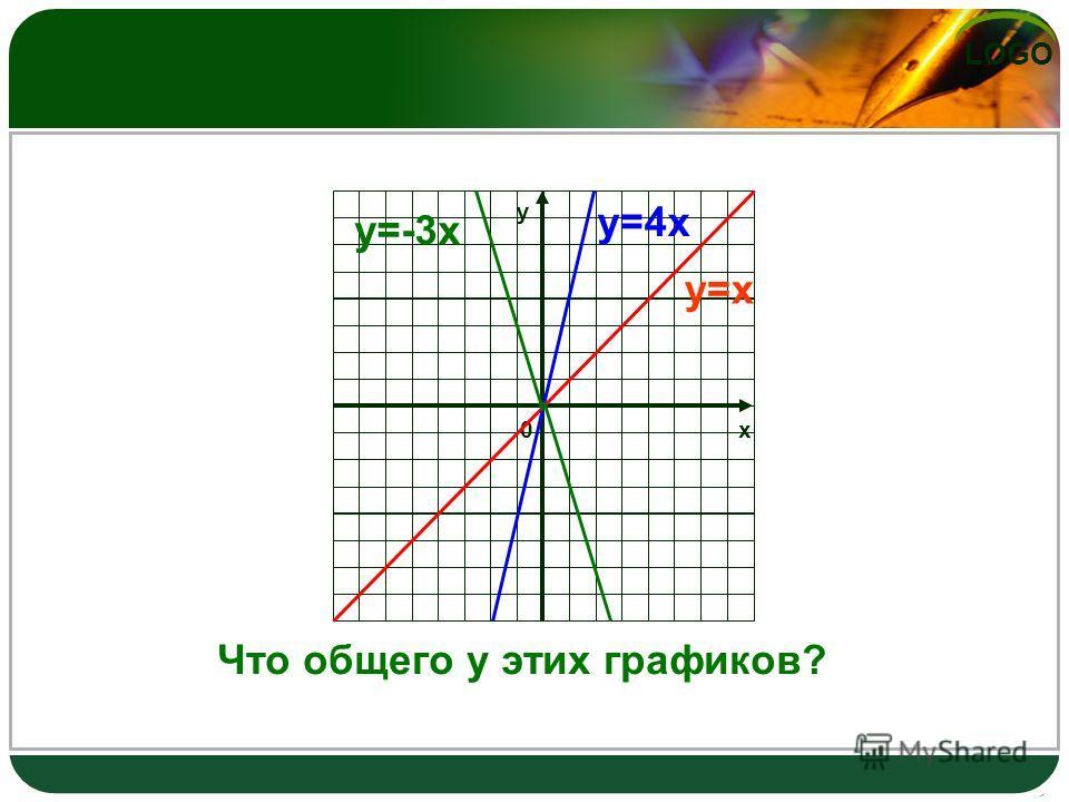 LOGO х0 у у=х у=4х у=-3х Что общего у этих графиков?