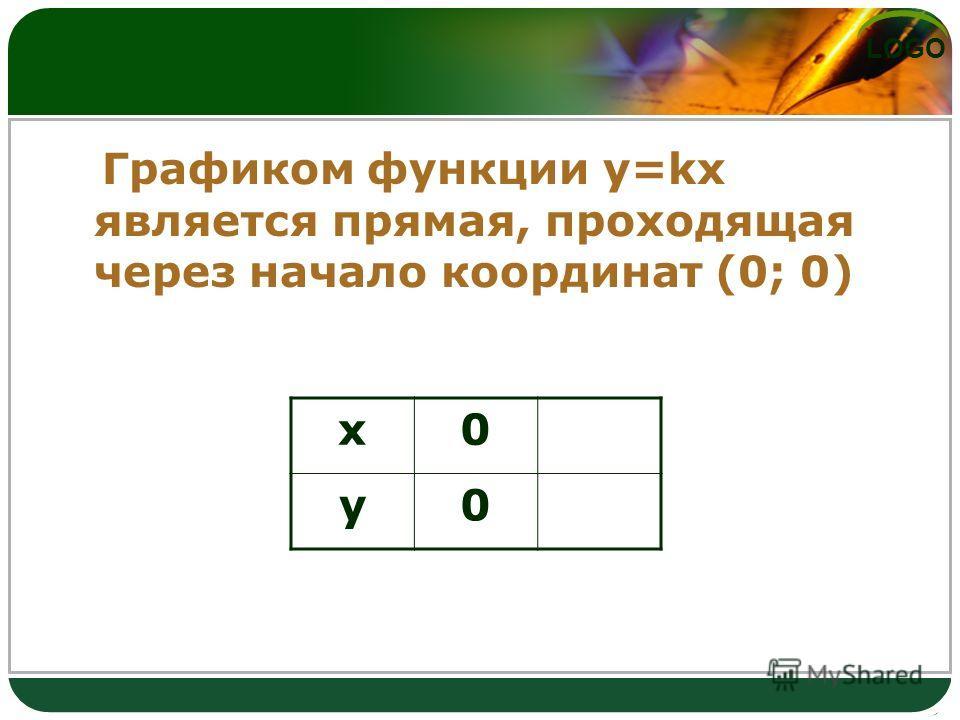 LOGO Графиком функции y=kx является прямая, проходящая через начало координат (0; 0) х0 у0