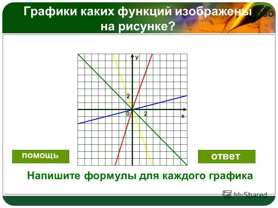 LOGO Графики каких функций изображены на рисунке? 20 х у 2 Напишите формулы для каждого графика помощь ответ