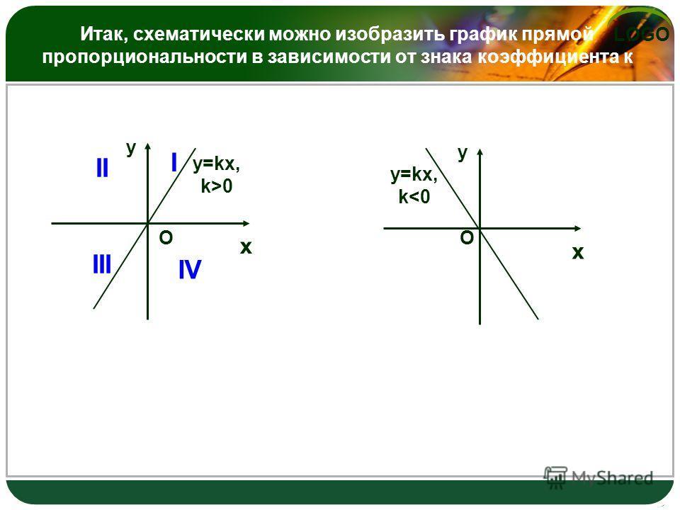 LOGO Итак, схематически можно изобразить график прямой пропорциональности в зависимости от знака коэффициента к x y y=kx, k>0 O x y y=kx, k