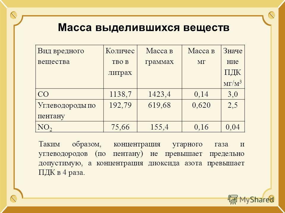 Масса выделившихся веществ Вид вредного вещества Количес тво в литрах Масса в граммах Масса в мг Значе ние ПДК мг/м 3 СО1138,71423,40,143,0 Углеводороды по пентану 192,79619,680,6202,5 NO 2 75,66155,40,160,04 Таким образом, концентрация угарного газа