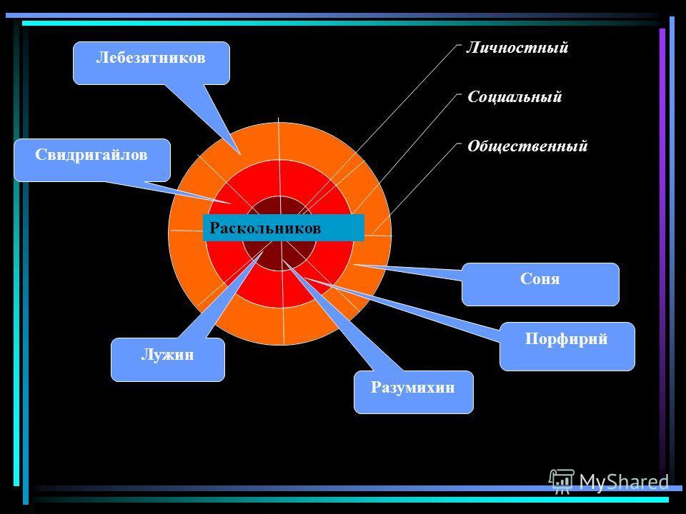 Личностный Социальный Общественный Раскольников Соня Порфирий Разумихин Лужин Свидригайлов Лебезятников