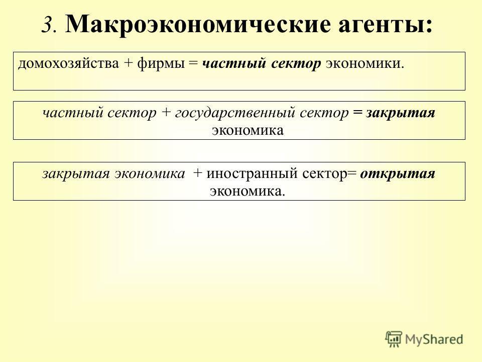 домохозяйства + фирмы = частный сектор экономики. 3. Макроэкономические агенты: частный сектор + государственный сектор = закрытая экономика закрытая экономика + иностранный сектор= открытая экономика.