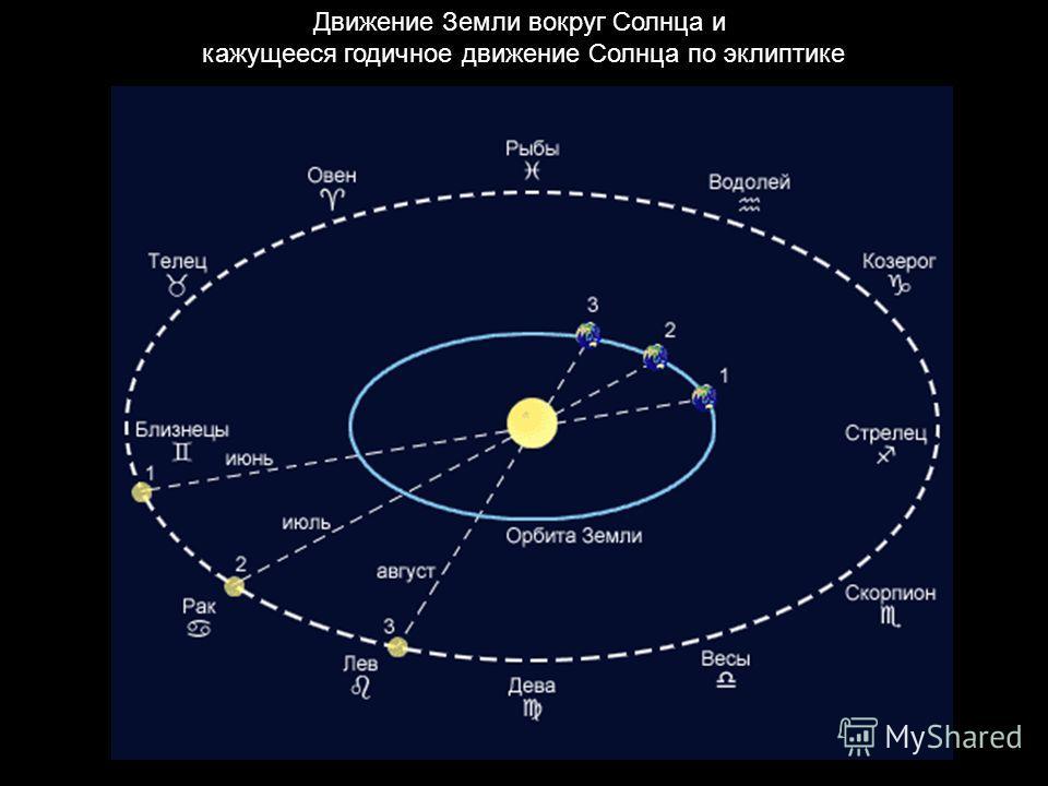 Движение Земли вокруг Солнца и кажущееся годичное движение Солнца по эклиптике