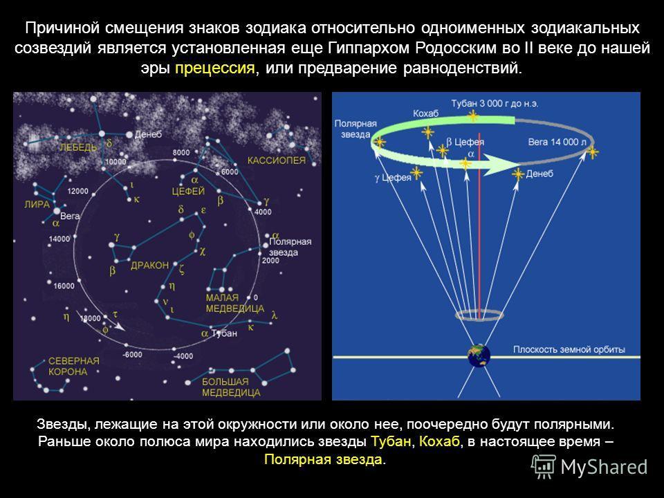 Причиной смещения знаков зодиака относительно одноименных зодиакальных созвездий является установленная еще Гиппархом Родосским во II веке до нашей эры прецессия, или предварение равноденствий. Звезды, лежащие на этой окружности или около нее, поочер