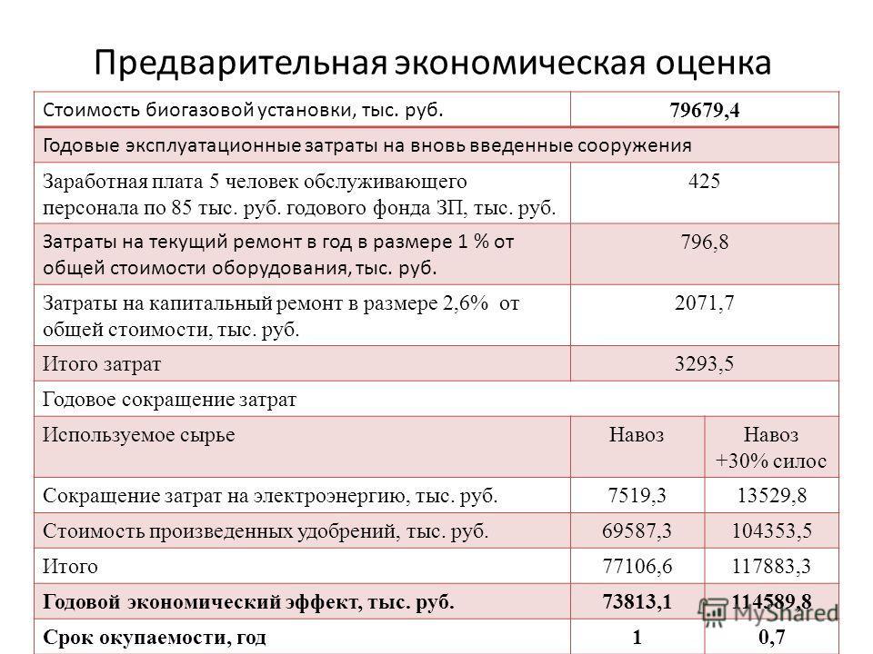 Предварительная экономическая оценка Стоимость биогазовой установки, тыс. руб. 79679,4 Годовые эксплуатационные затраты на вновь введенные сооружения Заработная плата 5 человек обслуживающего персонала по 85 тыс. руб. годового фонда ЗП, тыс. руб. 425