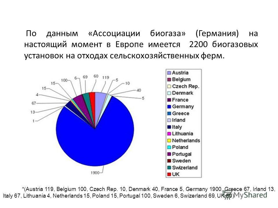 По данным «Ассоциации биогаза» (Германия) на настоящий момент в Европе имеется 2200 биогазовых установок на отходах сельскохозяйственных ферм. *(Austria 119, Belgium 100, Czech Rep. 10, Denmark 40, France 5, Germany 1900, Greece 67, Irland 13, Italy
