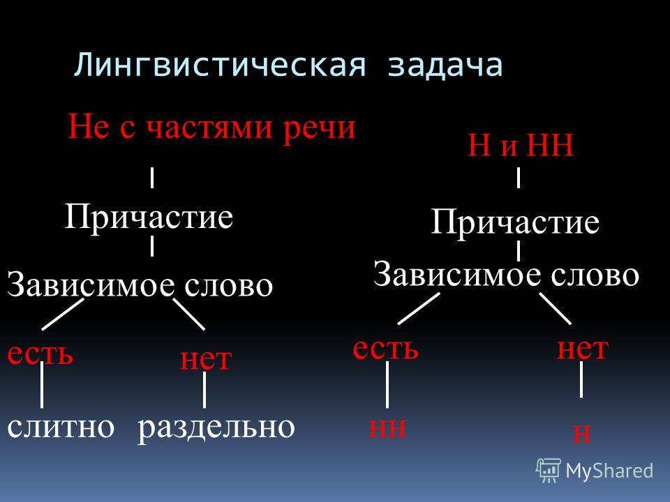 Лингвистическая задача Не с частями речи Причастие Зависимое слово есть нет слитнораздельно Н и НН Зависимое слово Причастие естьнет н нн