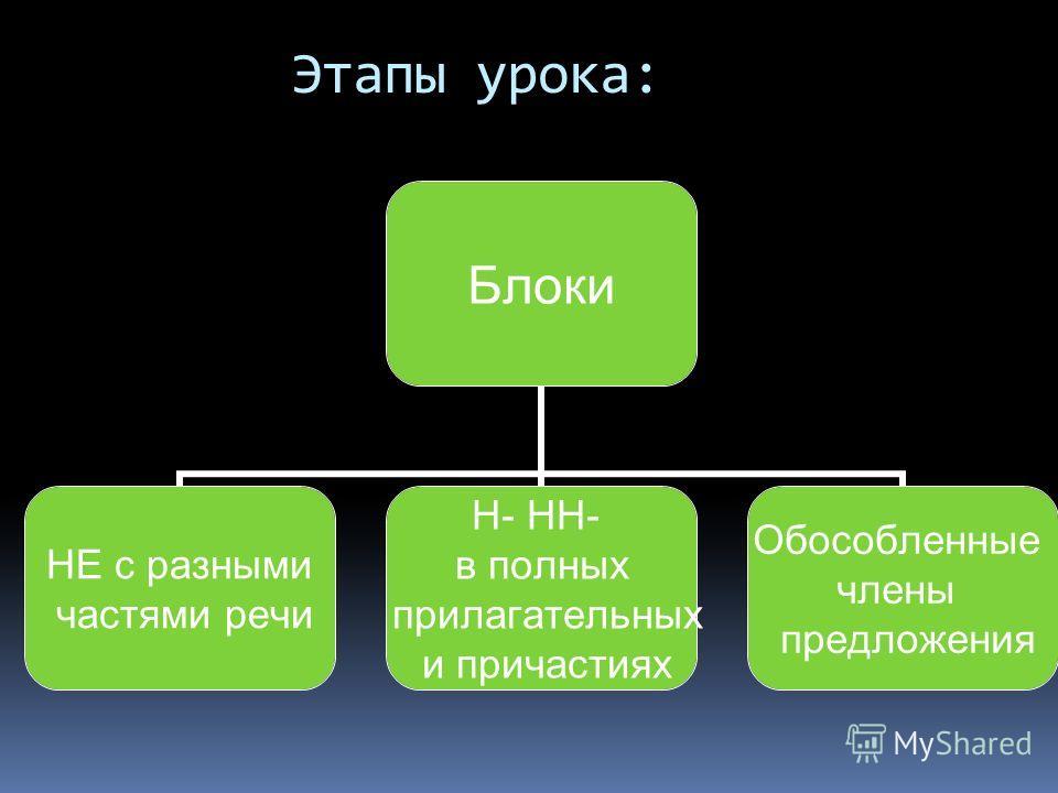 Этапы урока: Блоки НЕ с разными частями речи Н- НН- в полных прилагательных и причастиях Обособленные члены предложения